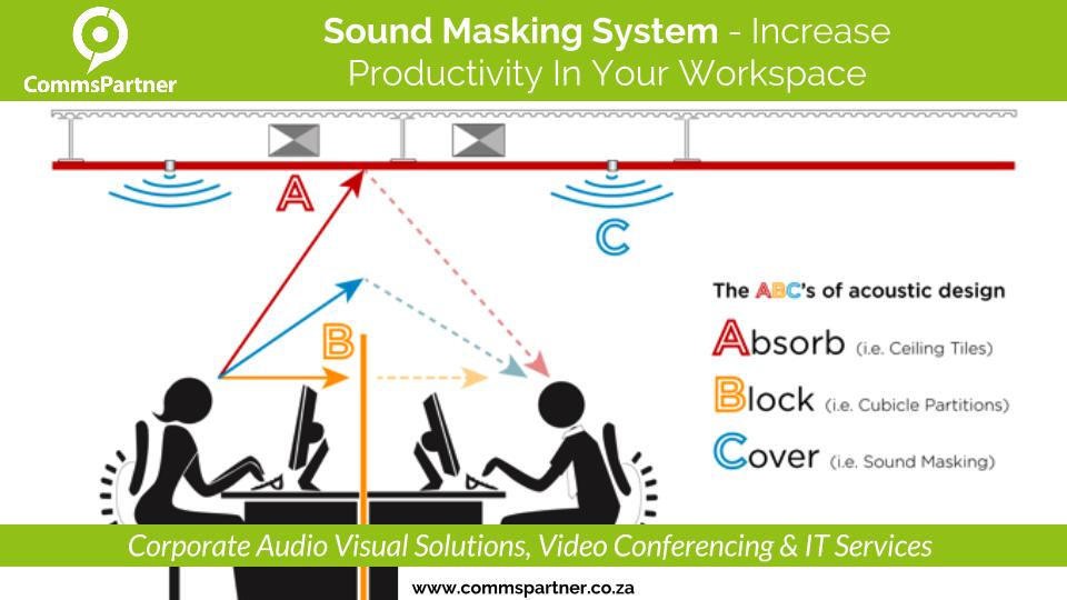 Sound Masking System