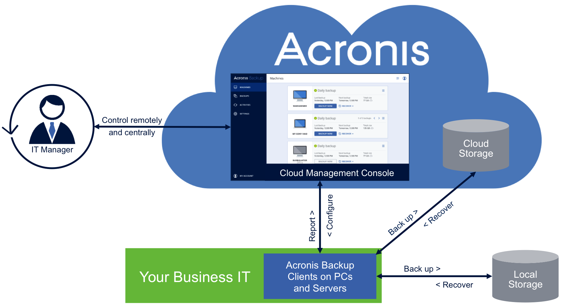 Cloud Backup Service How It Works
