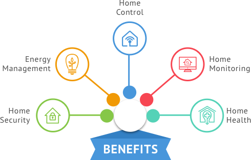 Lutron Benefits